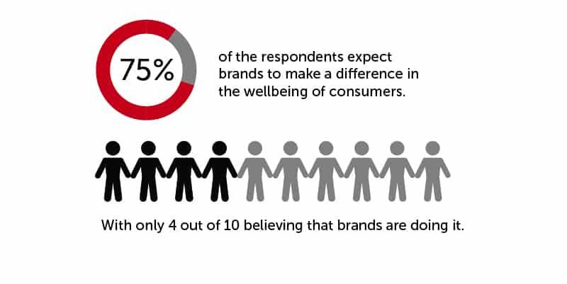 consumer beliefs and brands