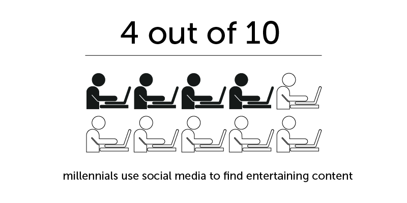 consumers and social media
