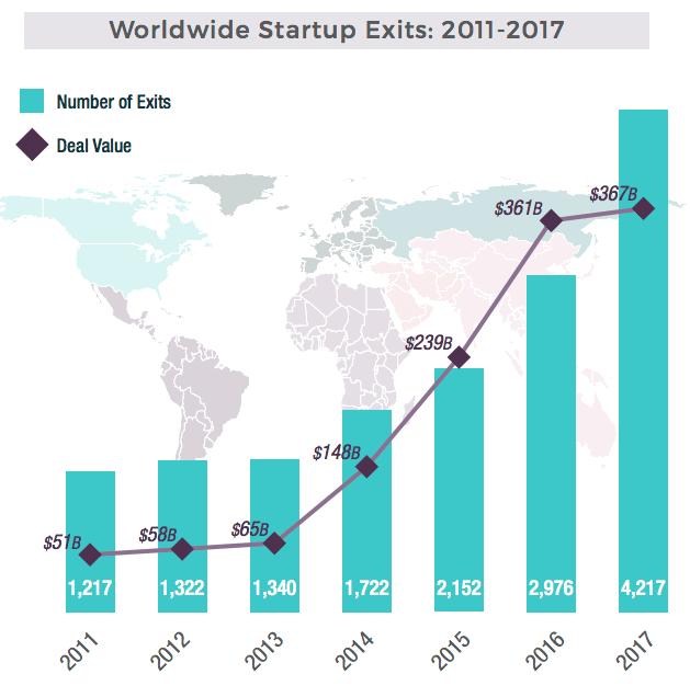 worldwide startup exits