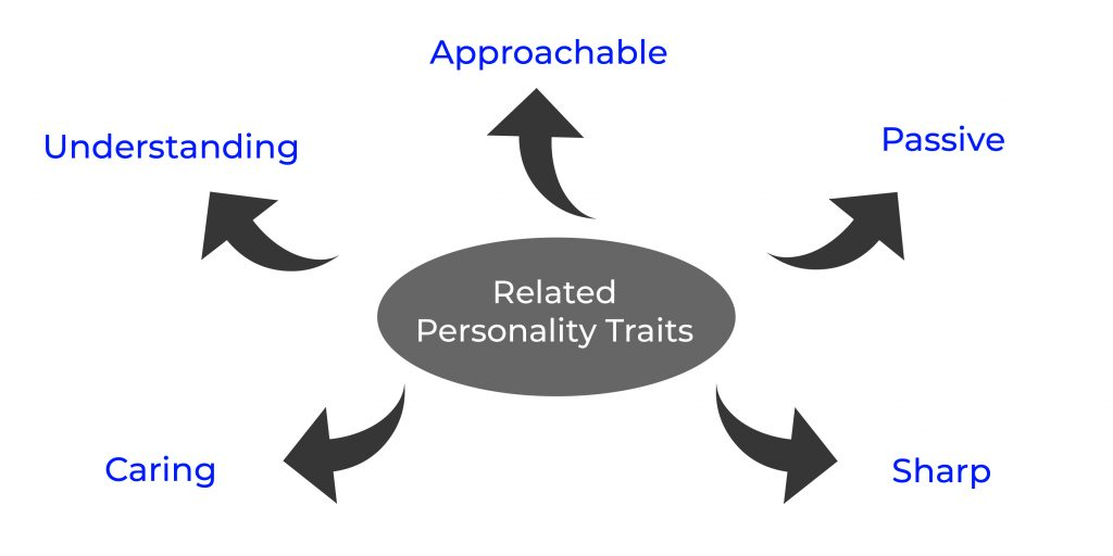 Related Brand Personality