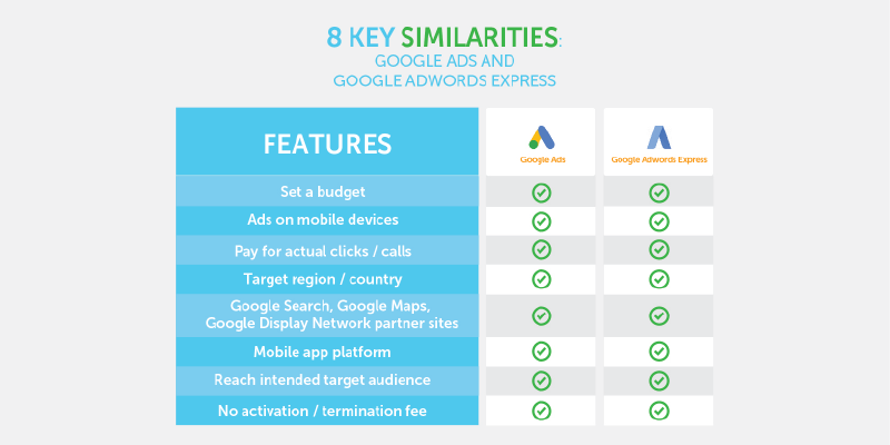 The 8 similarities between google ads and google adwords express