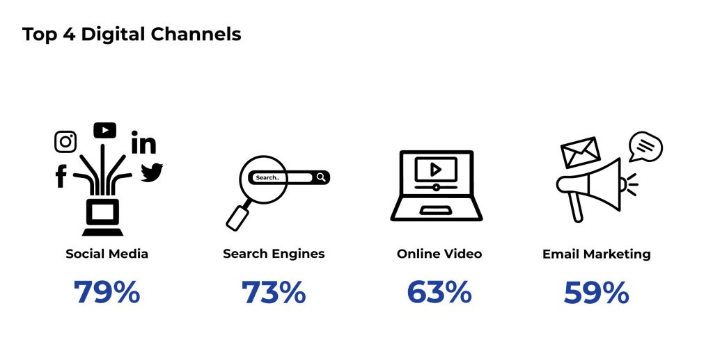 Top Digital Channels