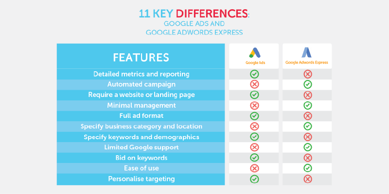 The 11 key differences between google ads and google adwords express