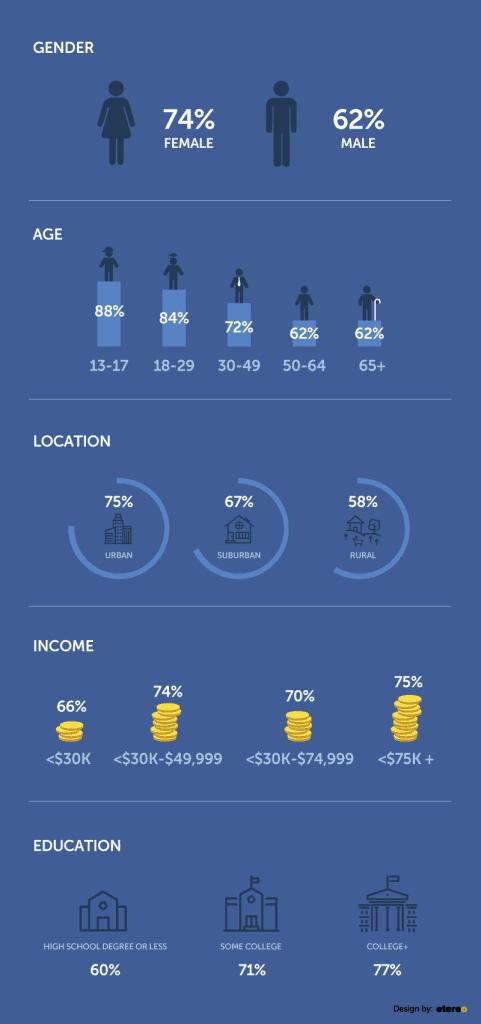 facebook-demographic