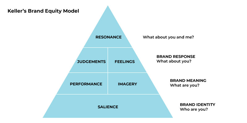 Keller's Brand Equity Model